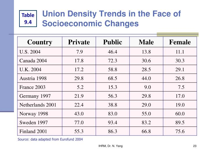 Union Density Trends in the Face of Socioeconomic Changes