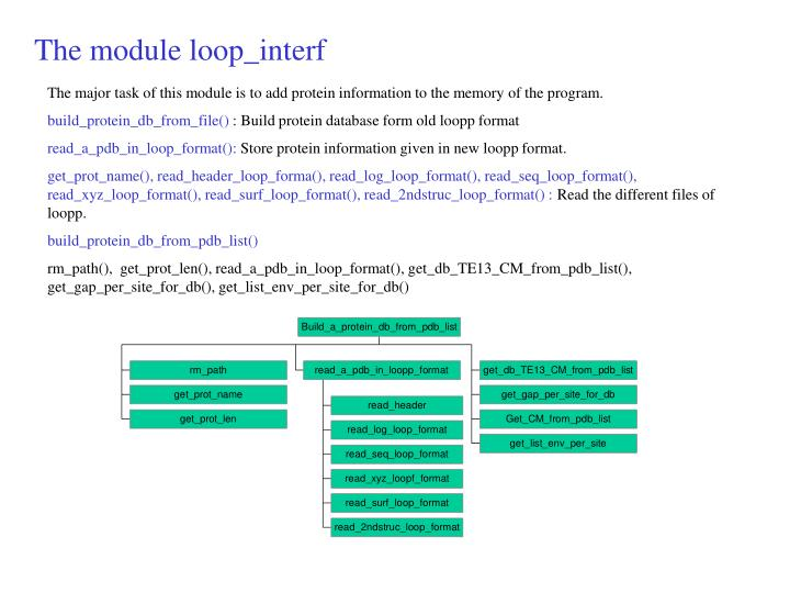 The module loop_interf