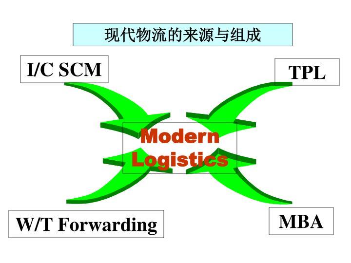 现代物流的来源与组成