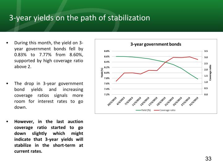 3-year yields on the path of stabilization