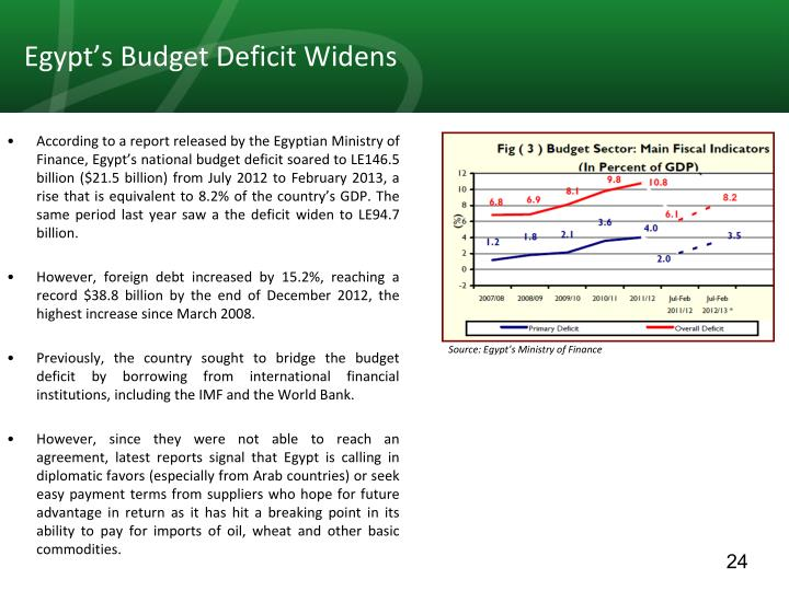Egypt's Budget Deficit Widens