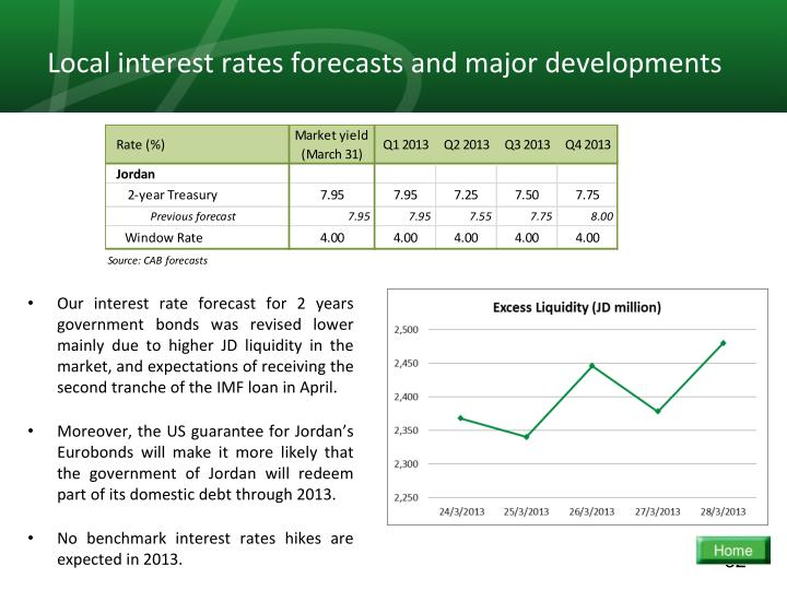 Local interest rates forecasts and major developments