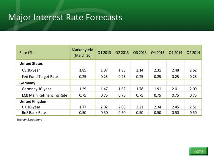 Major Interest Rate Forecasts