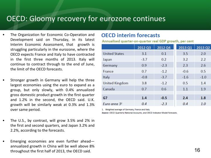 OECD: Gloomy recovery for eurozone continues