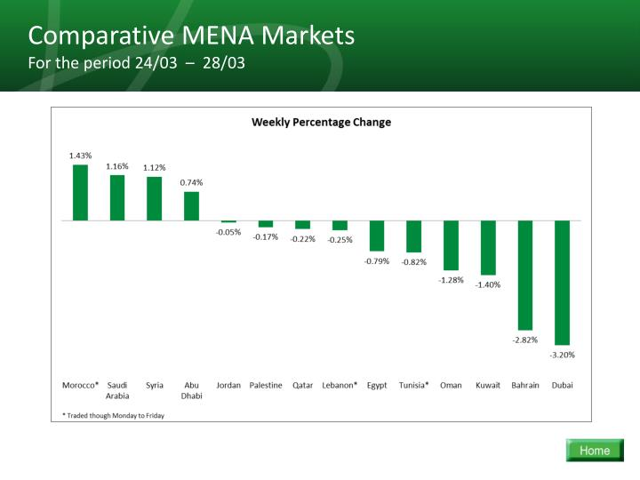 Comparative MENA Markets