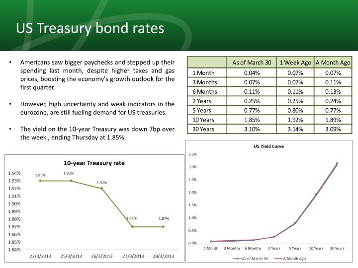 US Treasury bond rates