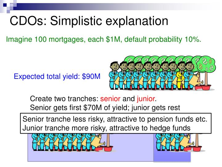CDOs: Simplistic explanation