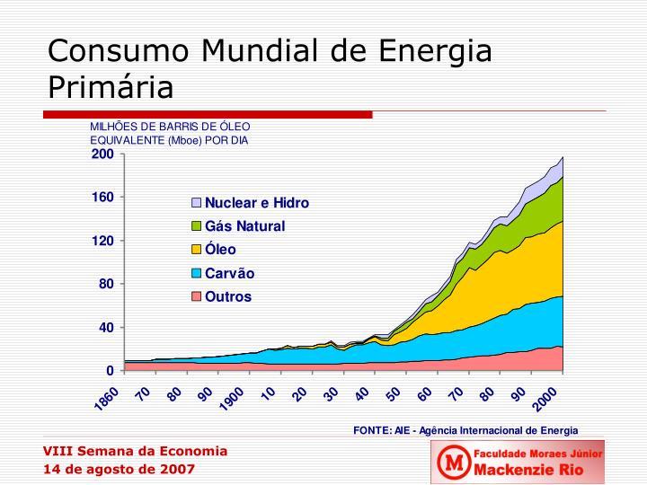 Consumo Mundial de Energia Primária
