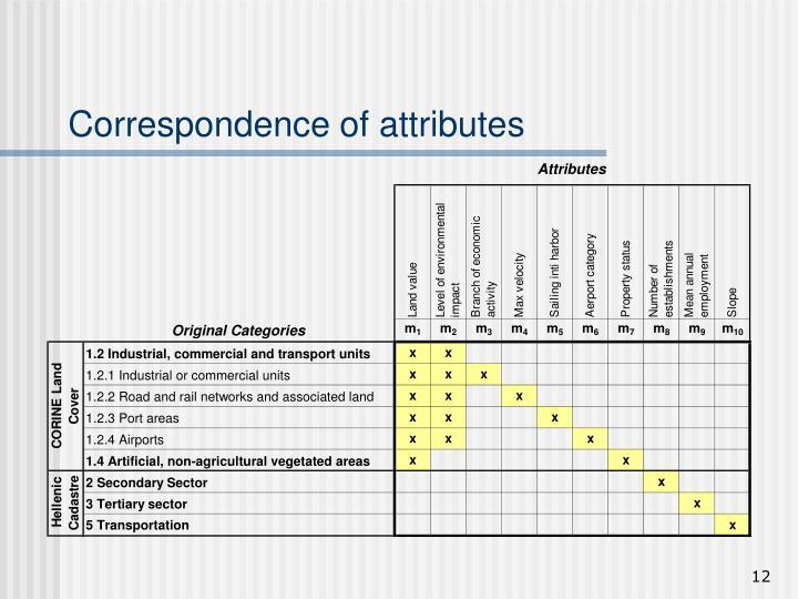 Correspondence of attributes