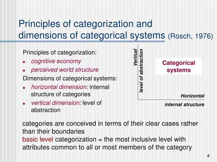 Principles of categorization and