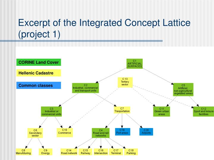 Excerpt of the Integrated Concept Lattice (project 1)