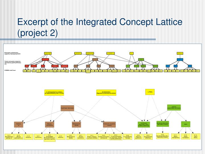 Excerpt of the Integrated Concept Lattice (project 2)
