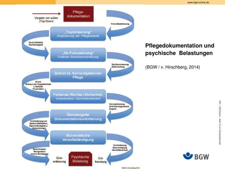 Pflegedokumentation und psychische  Belastungen