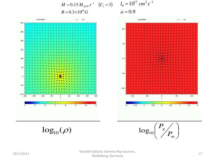 Variable Galactic Gamma-Ray Sources , Heidelberg, Germany