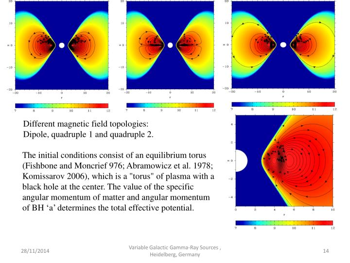 Different magnetic field topologies: