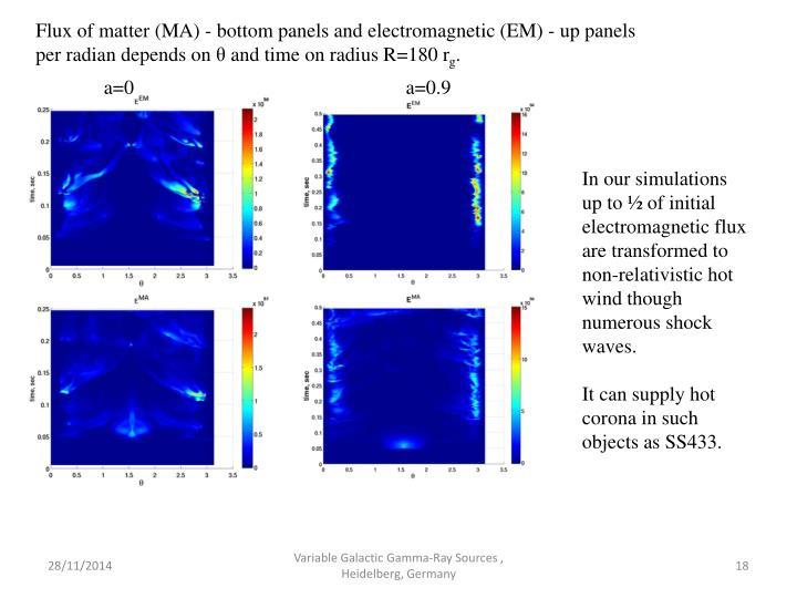 Flux of matter (MA) - bottom panels and electromagnetic (EM) - up panels