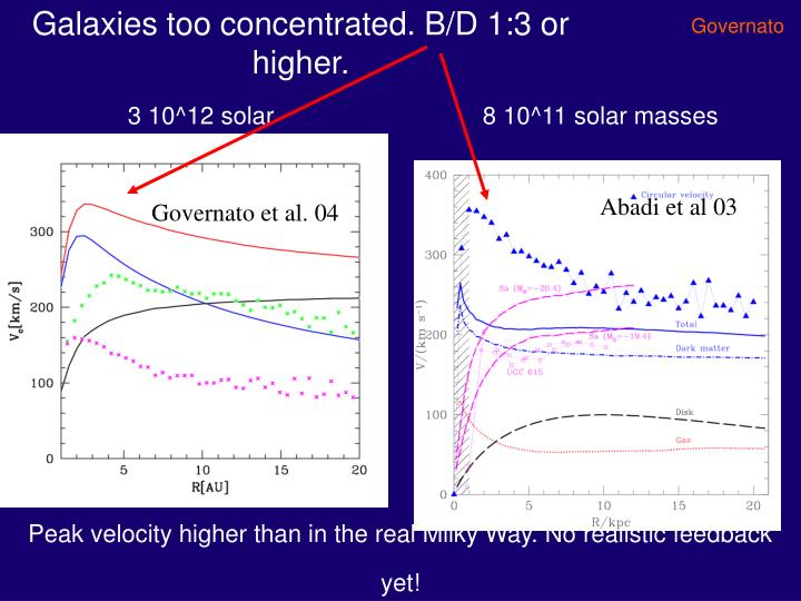 Galaxies too concentrated. B/D 1:3 or higher.