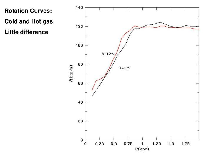Rotation Curves: