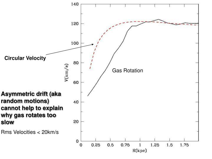 Circular Velocity