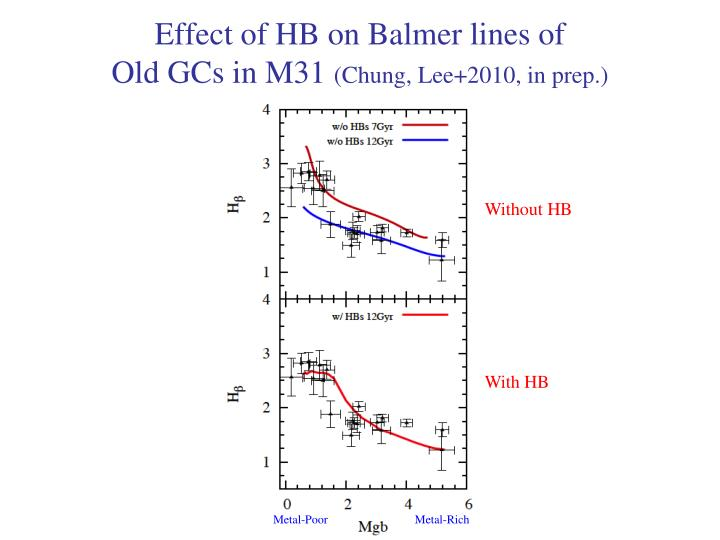 Effect of HB on Balmer lines of