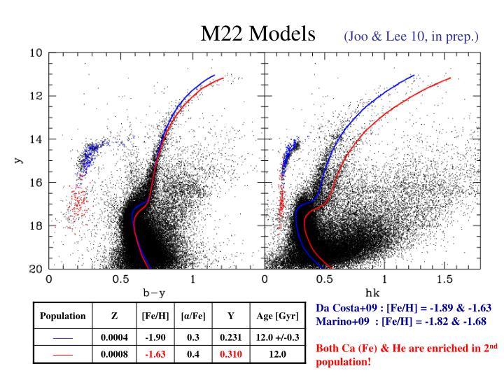 M22 Models