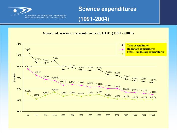 Science expenditures