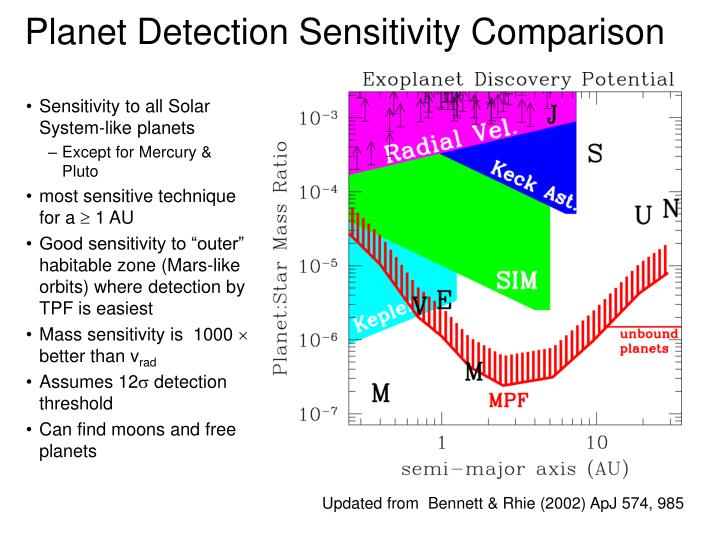 Planet Detection Sensitivity Comparison
