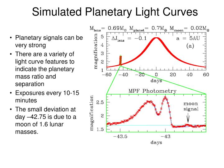 Simulated Planetary Light Curves