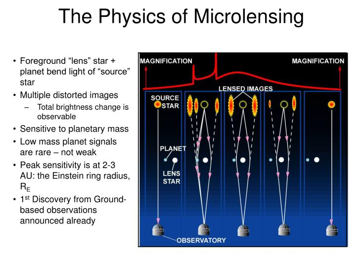The physics of micro lensing