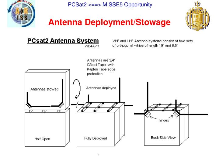 Antenna Deployment/Stowage