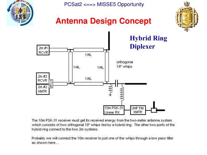 Antenna Design Concept