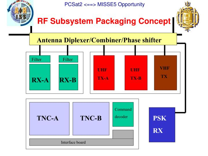RF Subsystem Packaging Concept