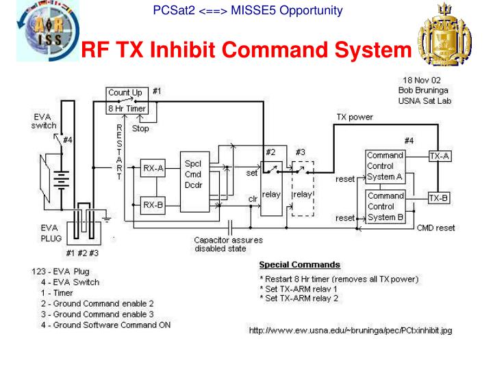 RF TX Inhibit Command System