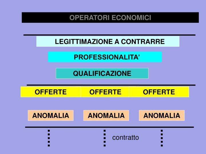 OPERATORI ECONOMICI