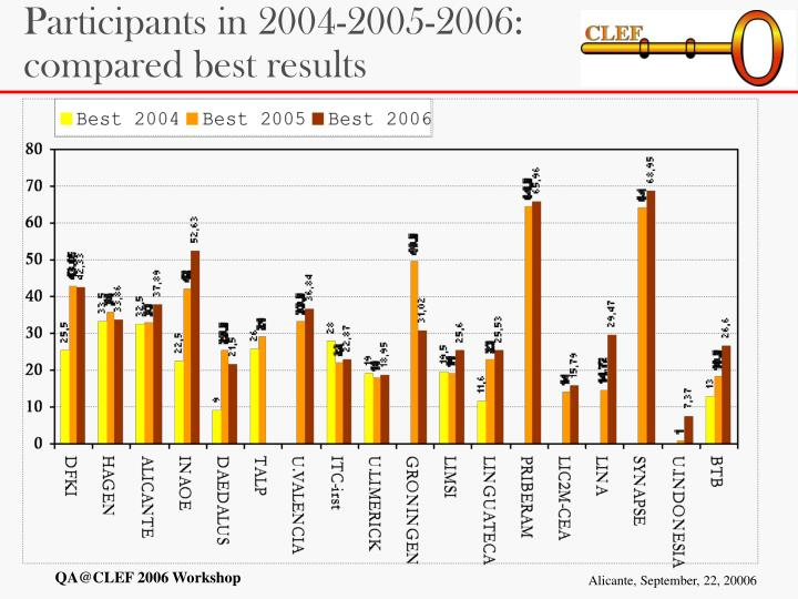 Participants in 2004-2005-2006: compared best results