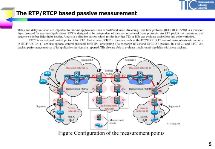 The RTP/RTCP based passive measurement
