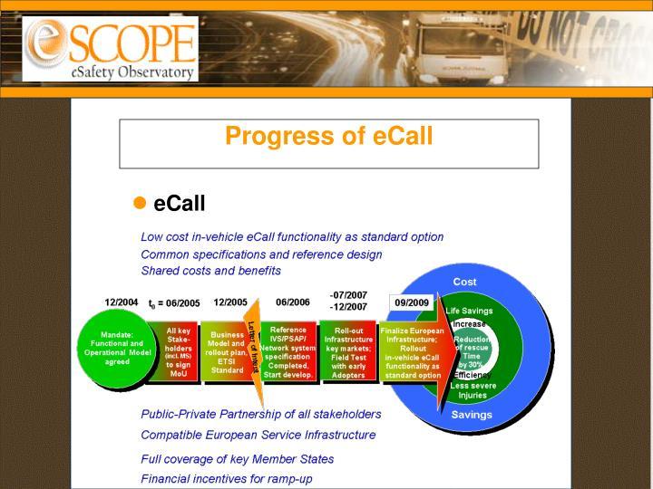 Progress of eCall