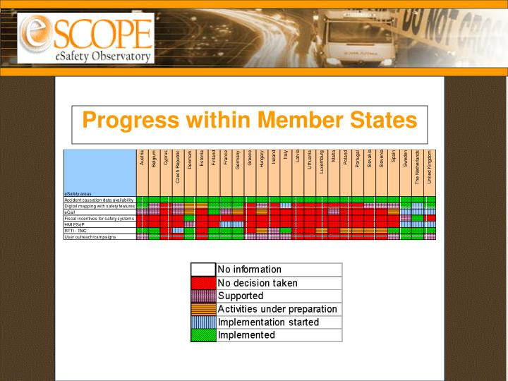 Progress within Member States