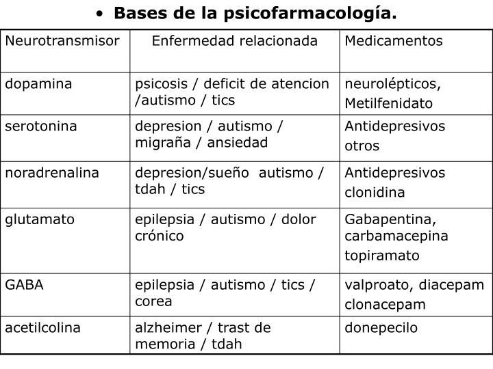 Bases de la psicofarmacología.