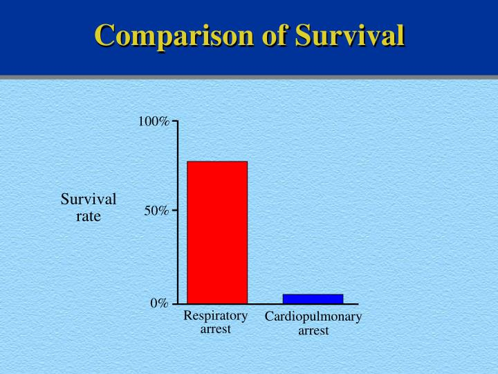 Comparison of Survival