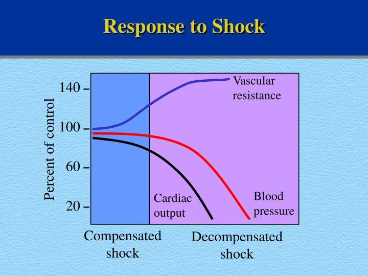 Response to Shock