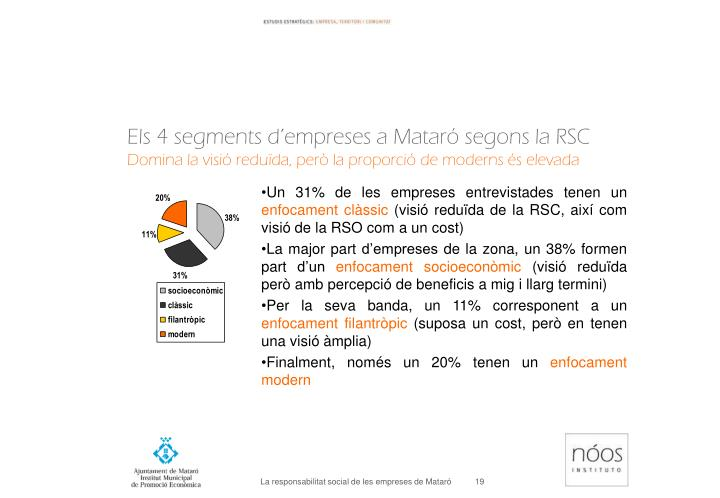 Els 4 segments d'empreses a Mataró segons la RSC