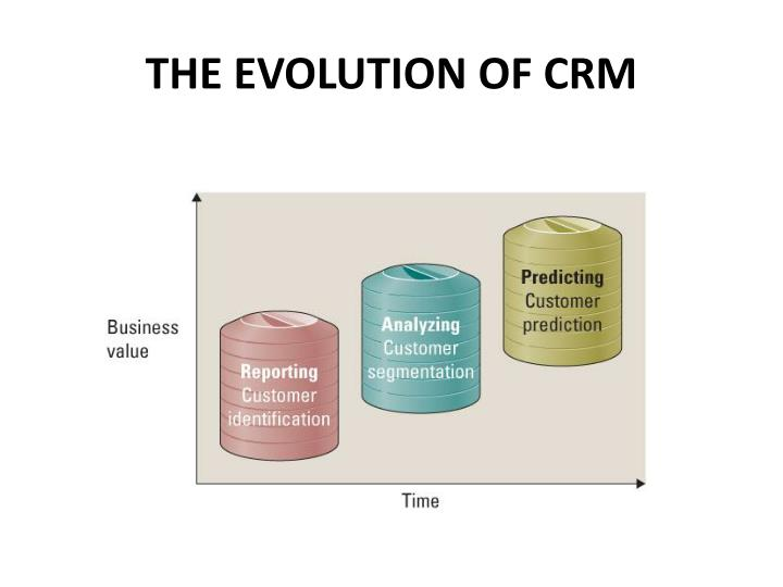 THE EVOLUTION OF CRM