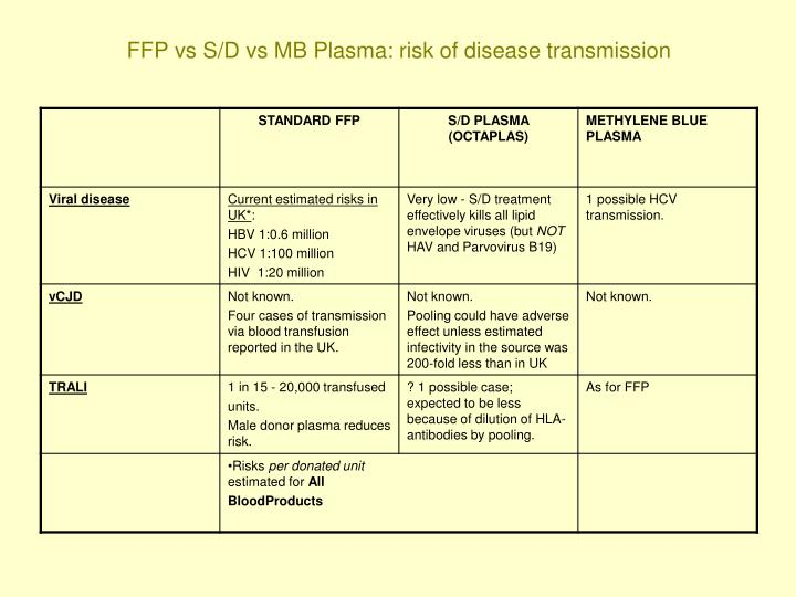 FFP vs S/D vs MB Plasma: risk of disease transmission