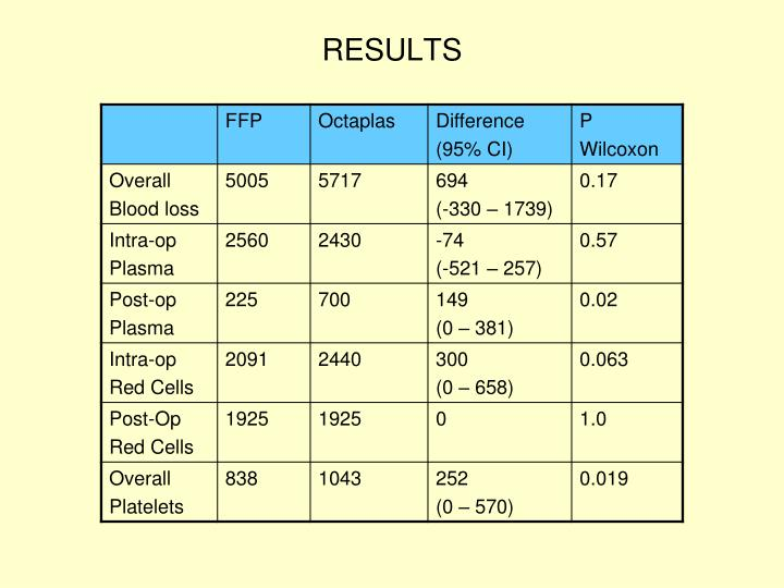 RESULTS