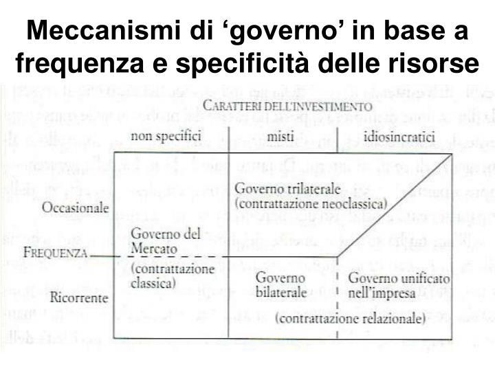 Meccanismi di 'governo' in base a frequenza e specificità delle risorse