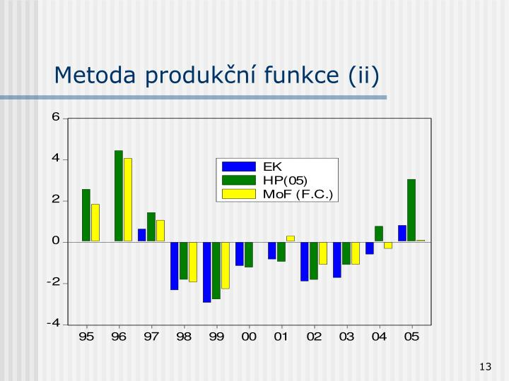 Metoda produkční funkce (ii)