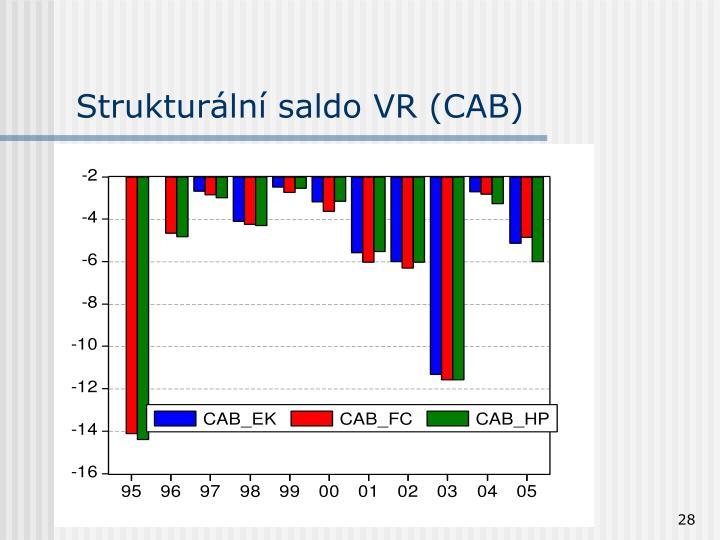 Strukturální saldo VR (CAB)