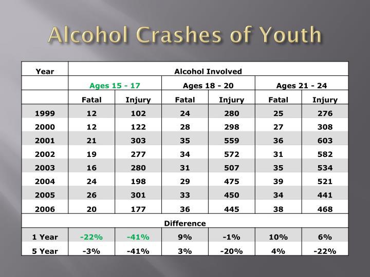 Alcohol Crashes of Youth