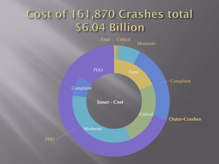 Cost of 161,870 Crashes total $6.04 Billion